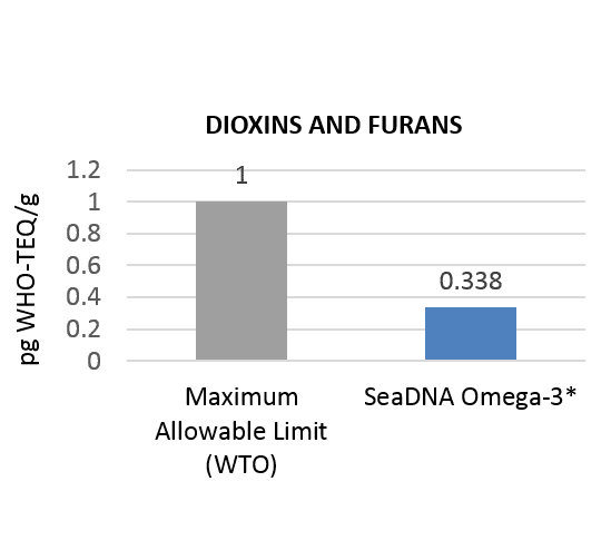 Dioxins and furans