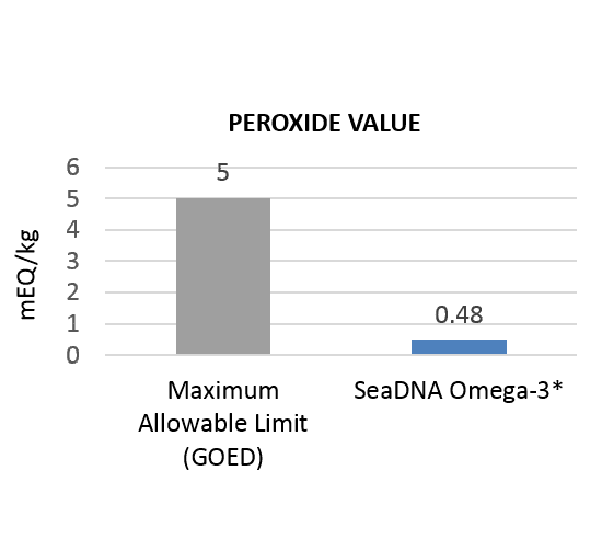 Peroxide Value