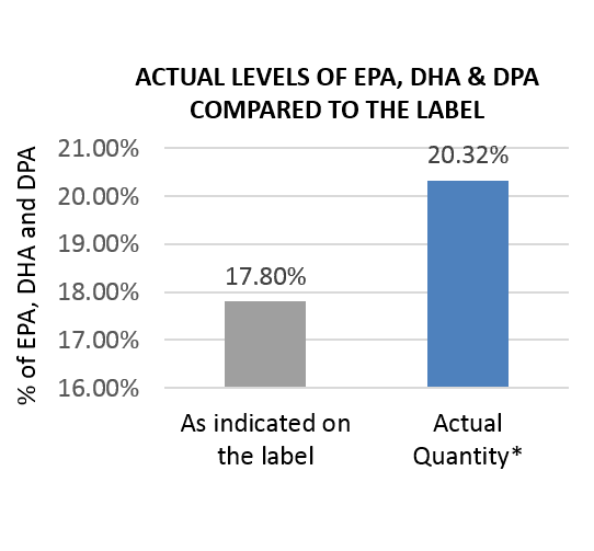 Actual levels of epa dha dpa